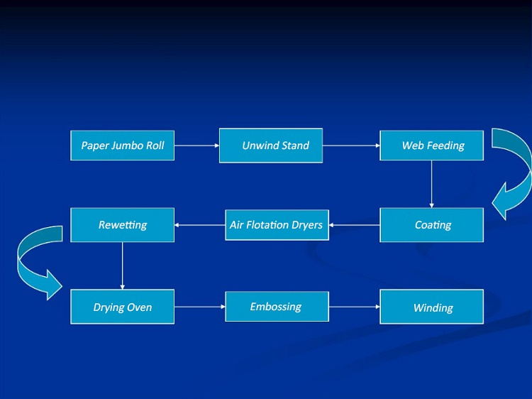 Thermal-Paper-Production-Process